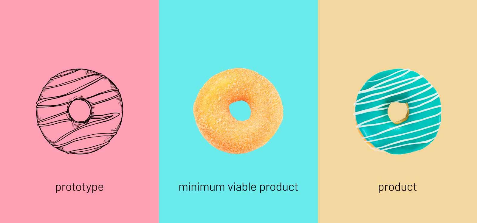 Minimum Viable Product